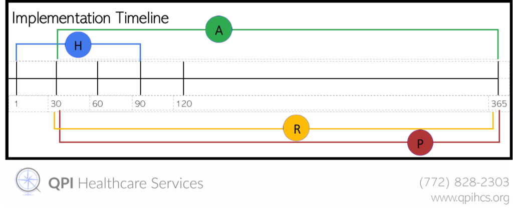 Admin Timeline 1024x434 1 -QPI Healthcare Services