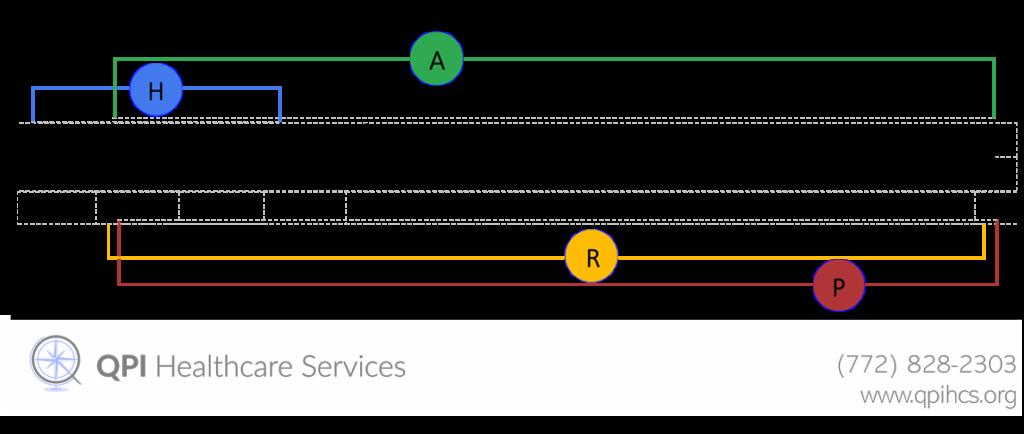 Admin Timeline -QPI Healthcare Services